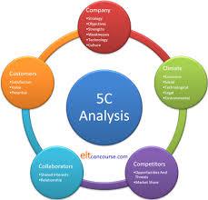تحلیل 5C در بازاریابی چیست؟